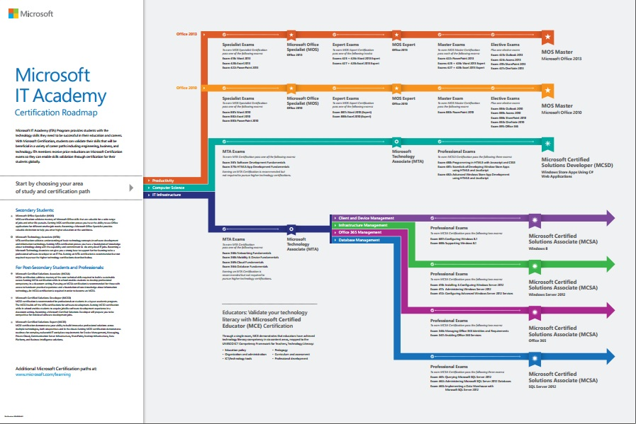 Microsoft Certification Roadmap For Students 2015