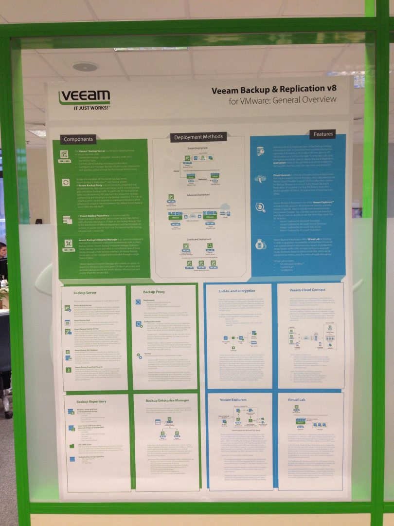 Poster A0 A0 Poster For Your Office Veeam Backup Replication V8 For Vmware