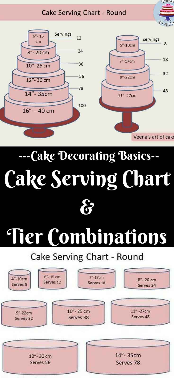 10 In Cm Cake Serving Chart Guide Popular Tier Combinations Veena Azmanov
