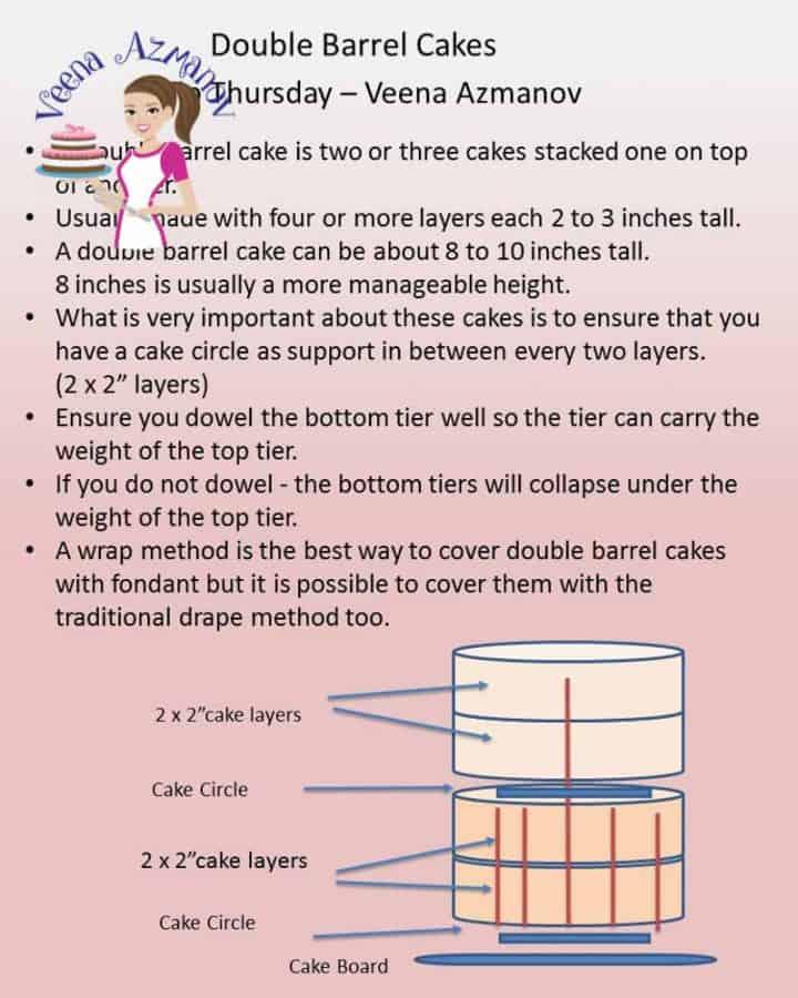 What are Double Barrel Cakes - Cake Decorating Basics - Veena Azmanov