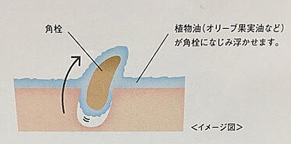 2種類のオイルで角栓・毛穴つまり、メイク汚れを浮かす