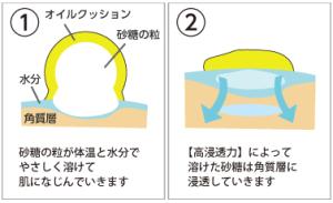 肌潤糖クリア働きイメージ