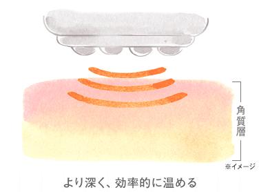 RF:温めてほぐす
