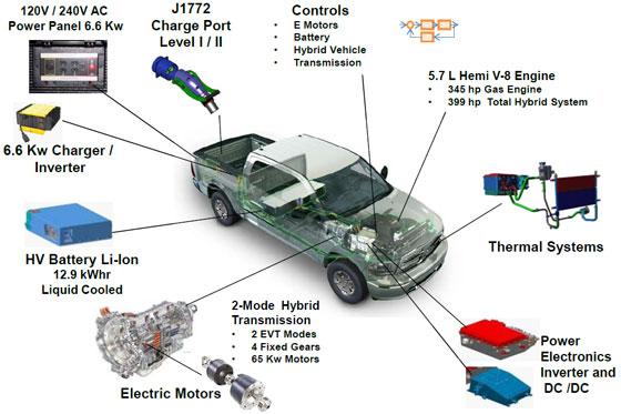 Force Diagram Ion Engine Camioneta Ram Plug In H 237 Brida Estar 225 En Las Pistas De Ee