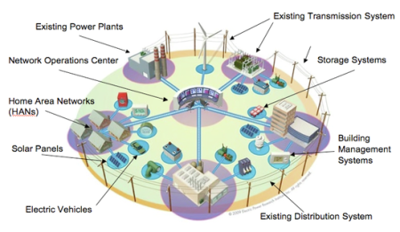 optimized energy networks microgrids