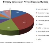 Concerns of Business Owners