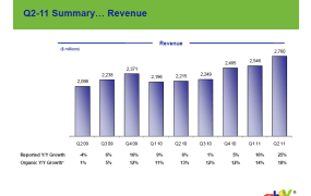 eBay Revenue