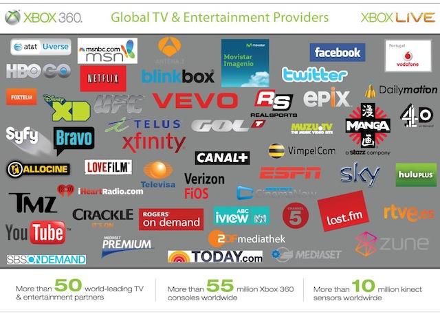 Xbox Live TV partners