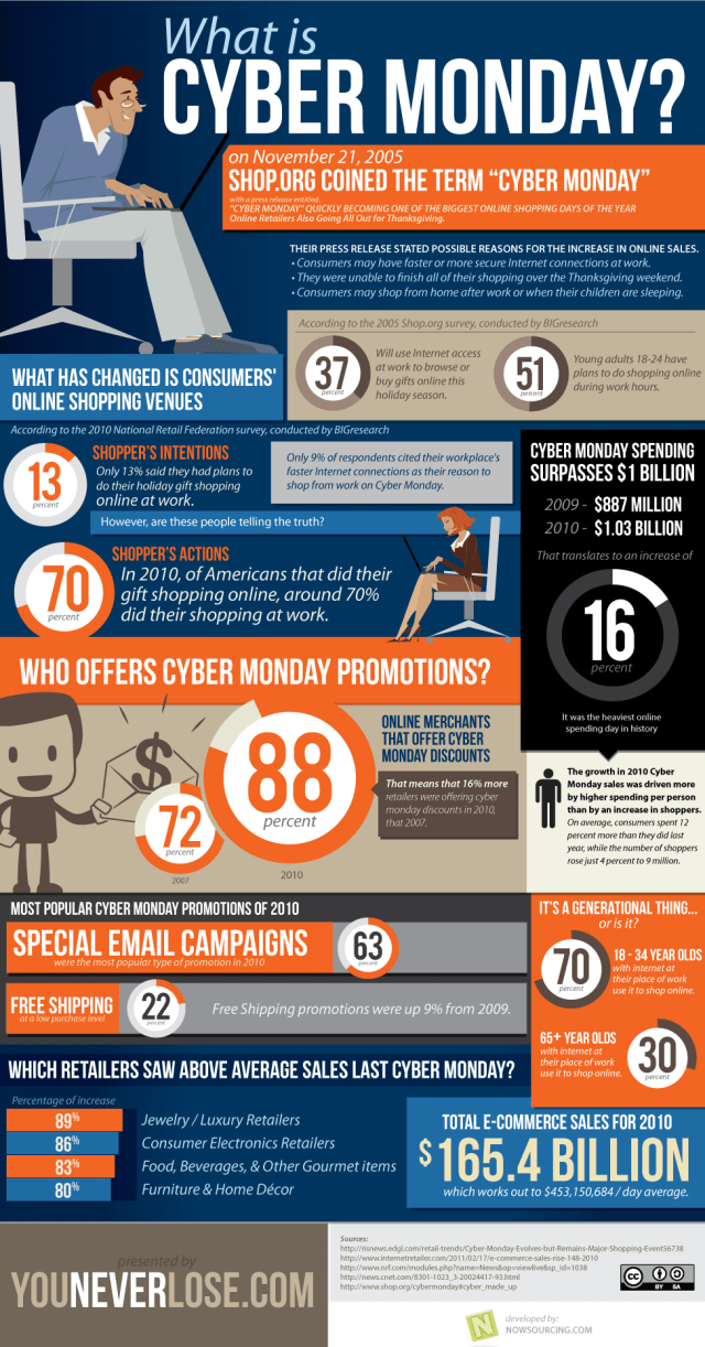 Cyber Monday History Inforgraphic