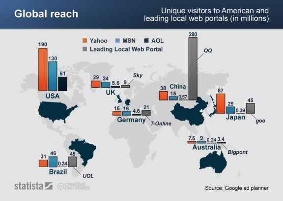 Global visitors to various portals in selected countries