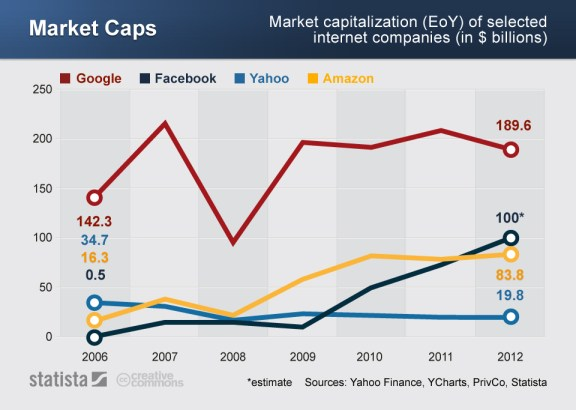 Market cap graph for Google, Yahoo, Amazon, Facebook