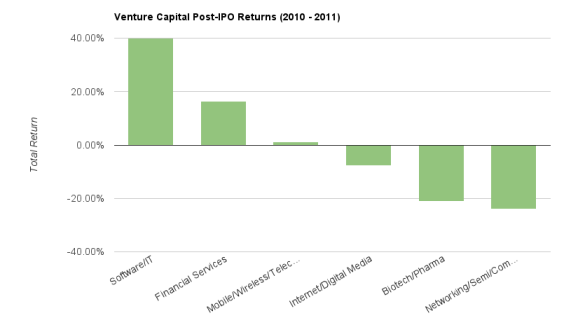 Post-IPO performance of venture-backed companies, 2010-2011 (chart)