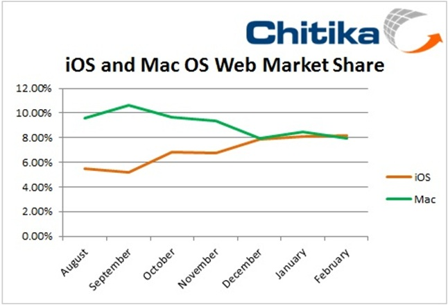 Chitika graph comparing web views for iOS vs. Mac OS X