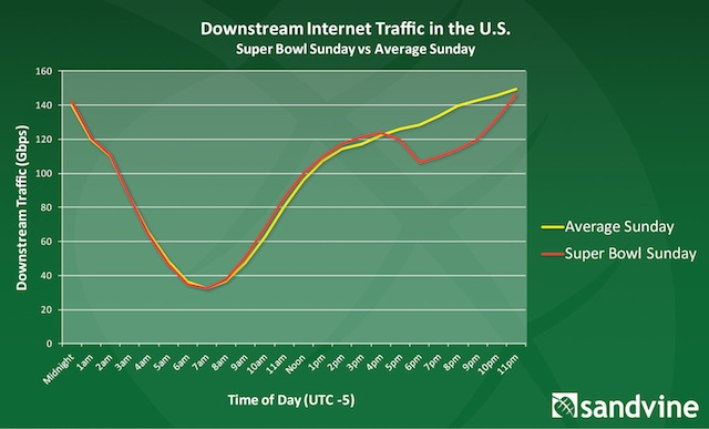 Super Bowl's effect on web traffic 1
