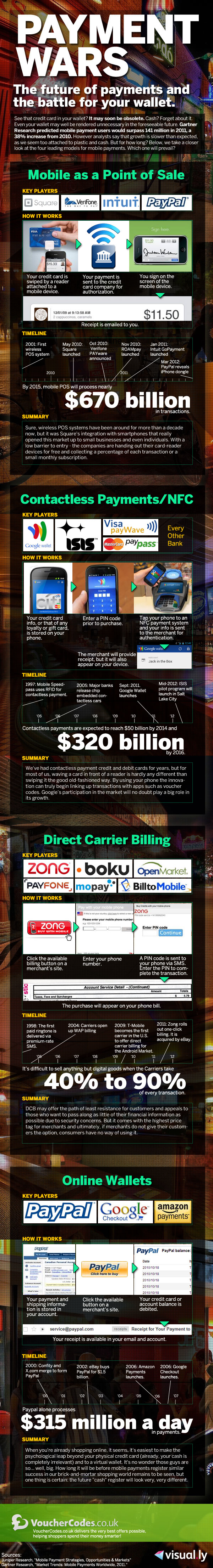 Infographic from Visual.ly showing a variety of facts about mobile payments