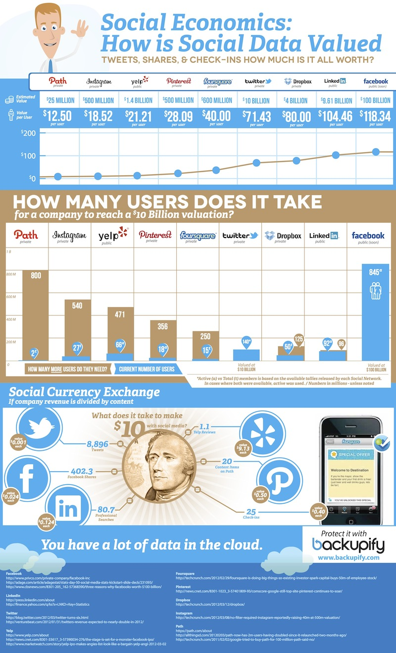 infographic showing how much users and social media updates are worth, from Backupify