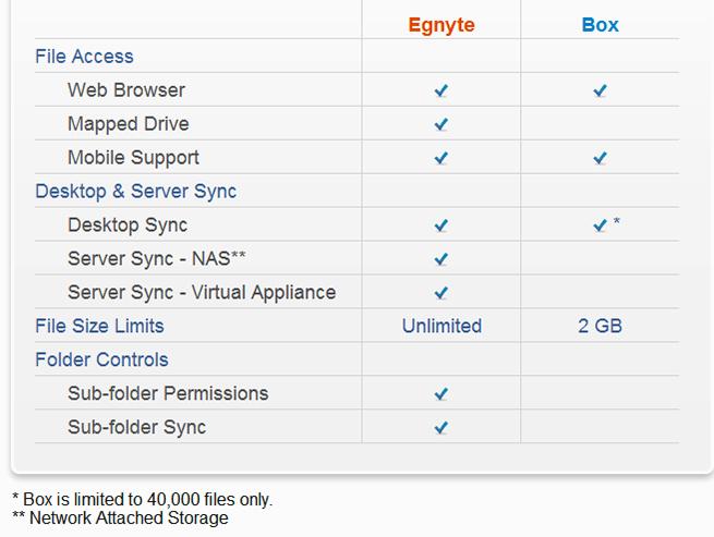 egnyte-box-comparison-chart