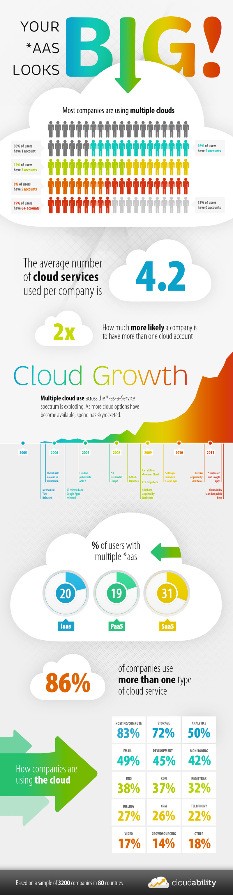 How companies use the cloud
