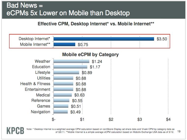 meeker-slide-mobile-monetization-bad