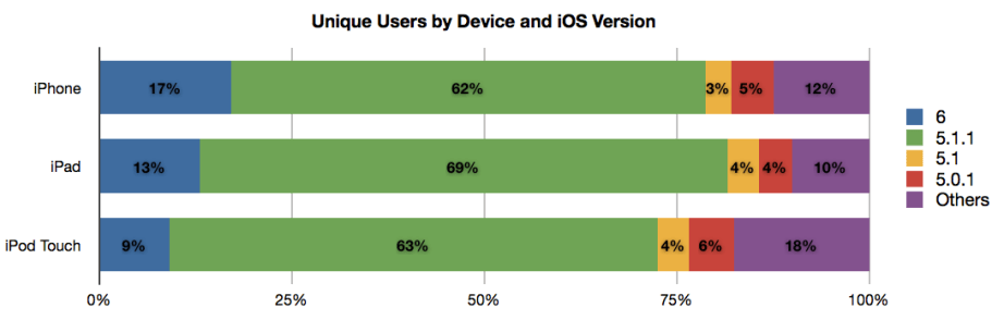 ChartBoost, iOS 6 adoption