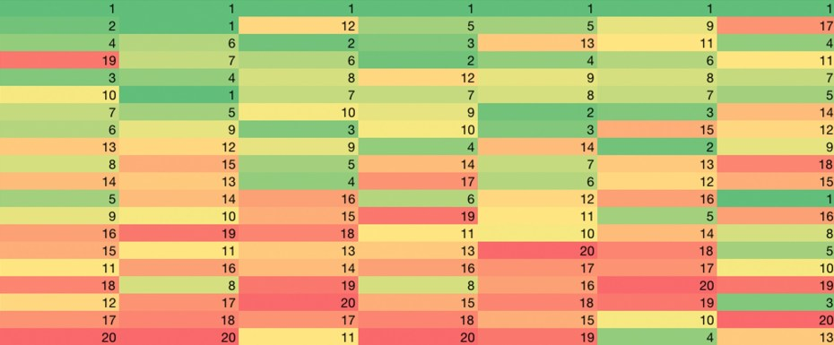 Startup Ecosystem Ranking 2012