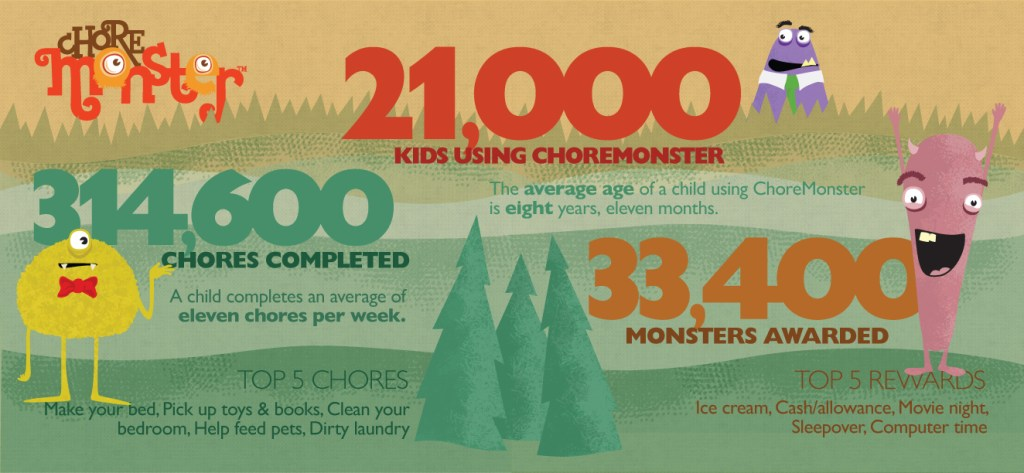 choremonster infographic