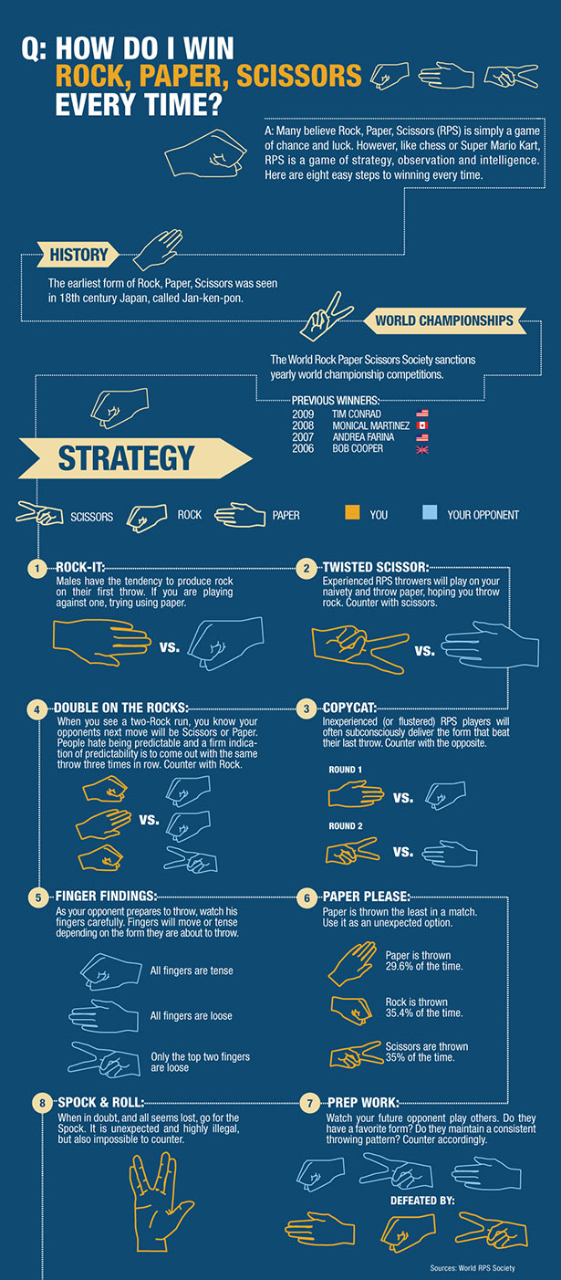 Rock, Paper Scissors strategy infographic