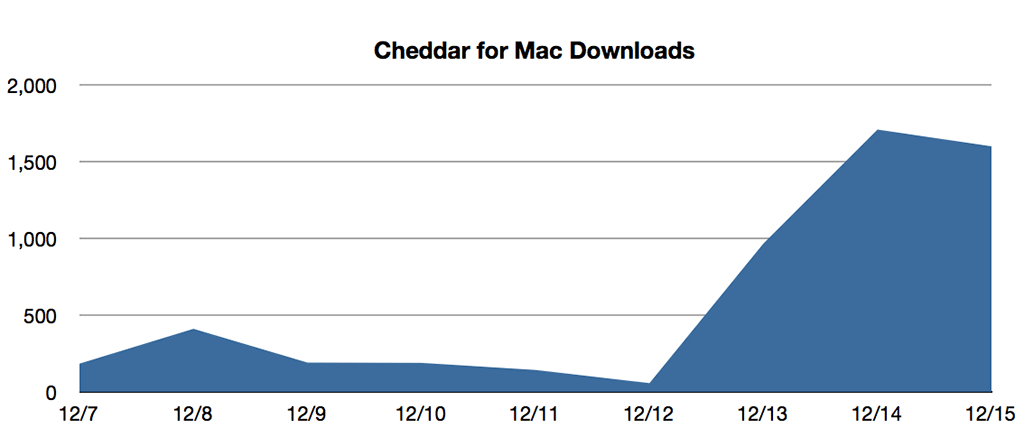 cheddar for mac