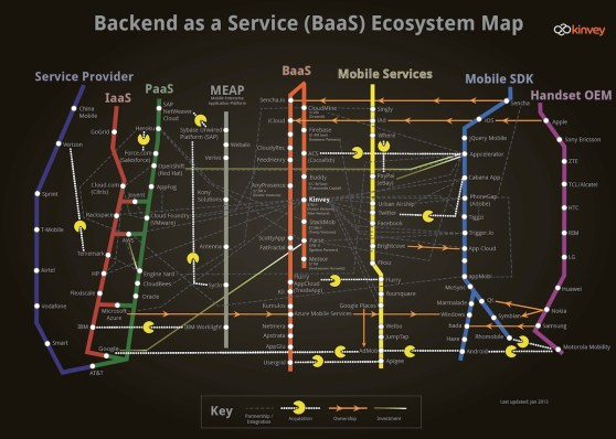 Infographic of the BaaS ecosystem (click for larger version)