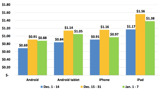 Mobile ad prices