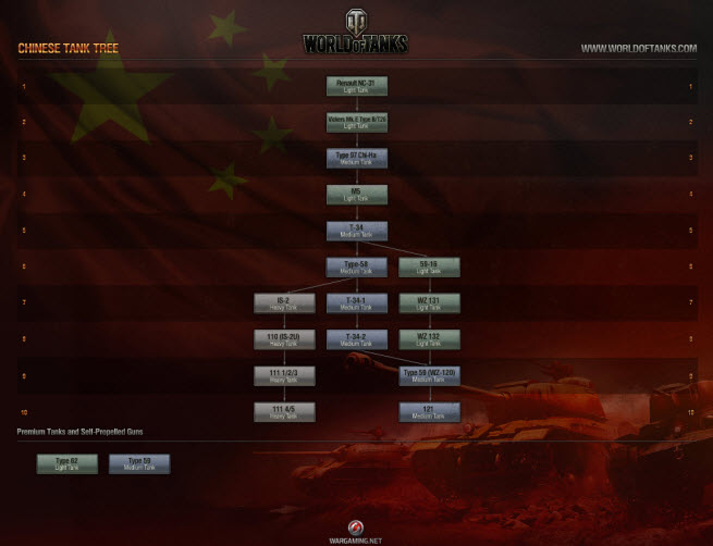 world of tanks china tech tree