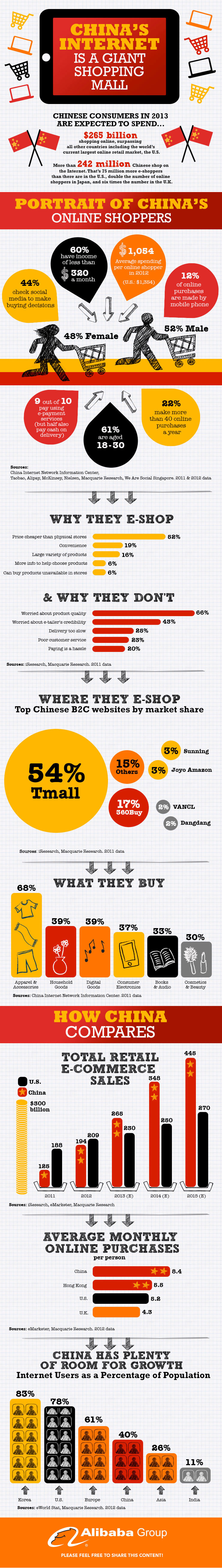 china_online_shopping-infographic