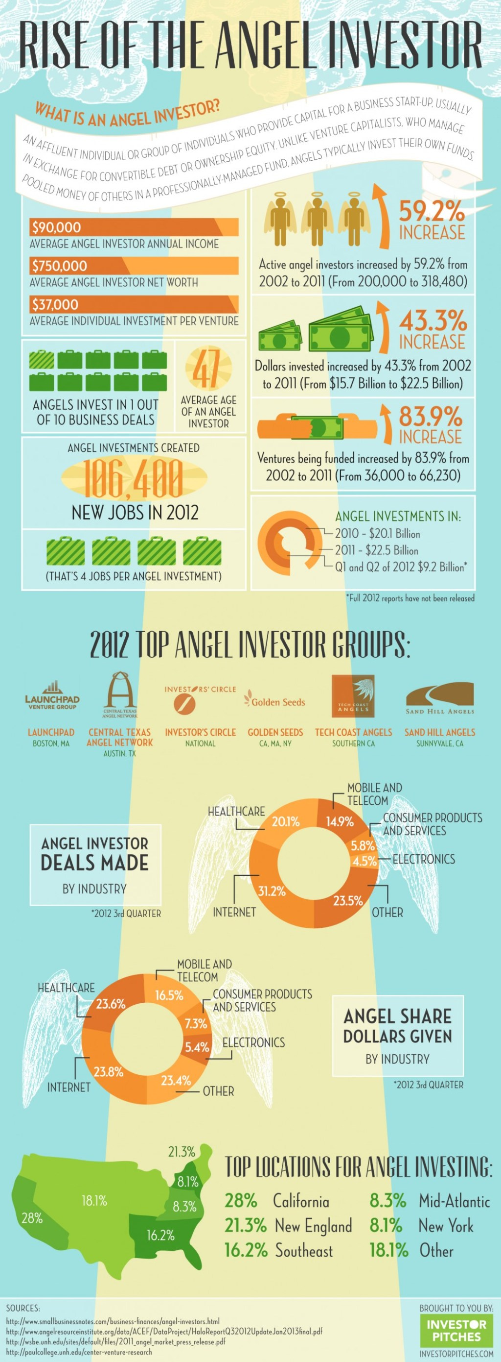 rise-of-the-angel-investor_5123ba1c3257a_w1052