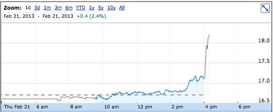 HP share price