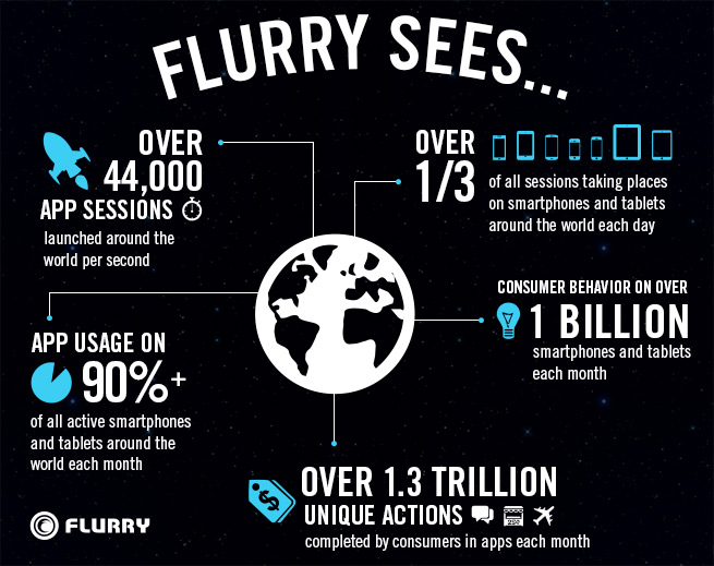 flurry sees