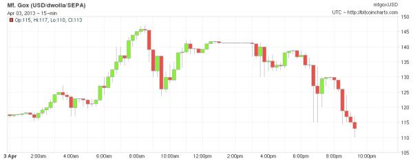 Bitcoin prices Mt. Gox