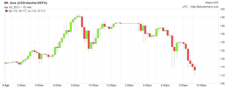Bitcoin prices Mt. Gox
