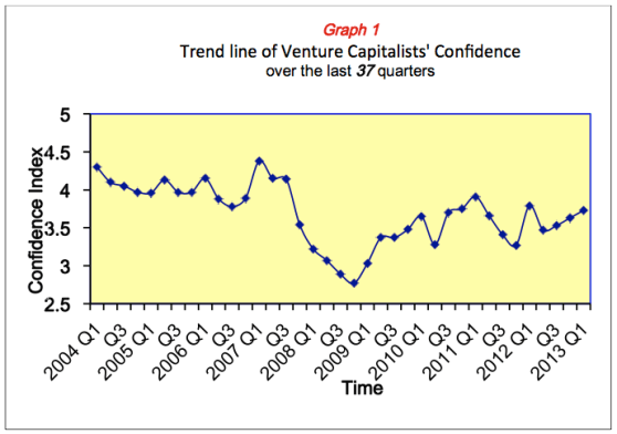 Venture Capitalist confidence over the last 37 quarters