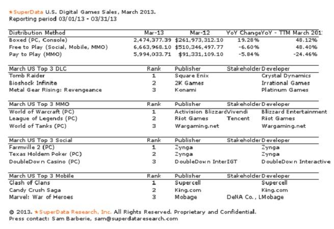superdata march 2013
