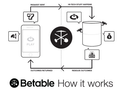 betable illustration