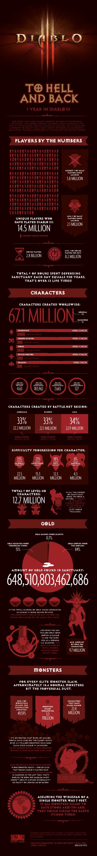 Diablo III first year infographic
