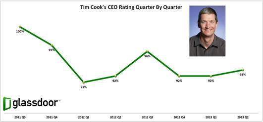 tim cook approval ratings ceo apple