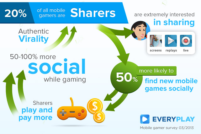 Infographic sharing word of mouth