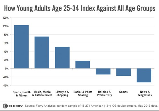 flurry young adults data