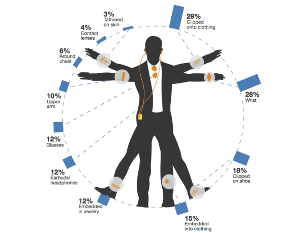 Wearable computing has big potential, and not just on the face