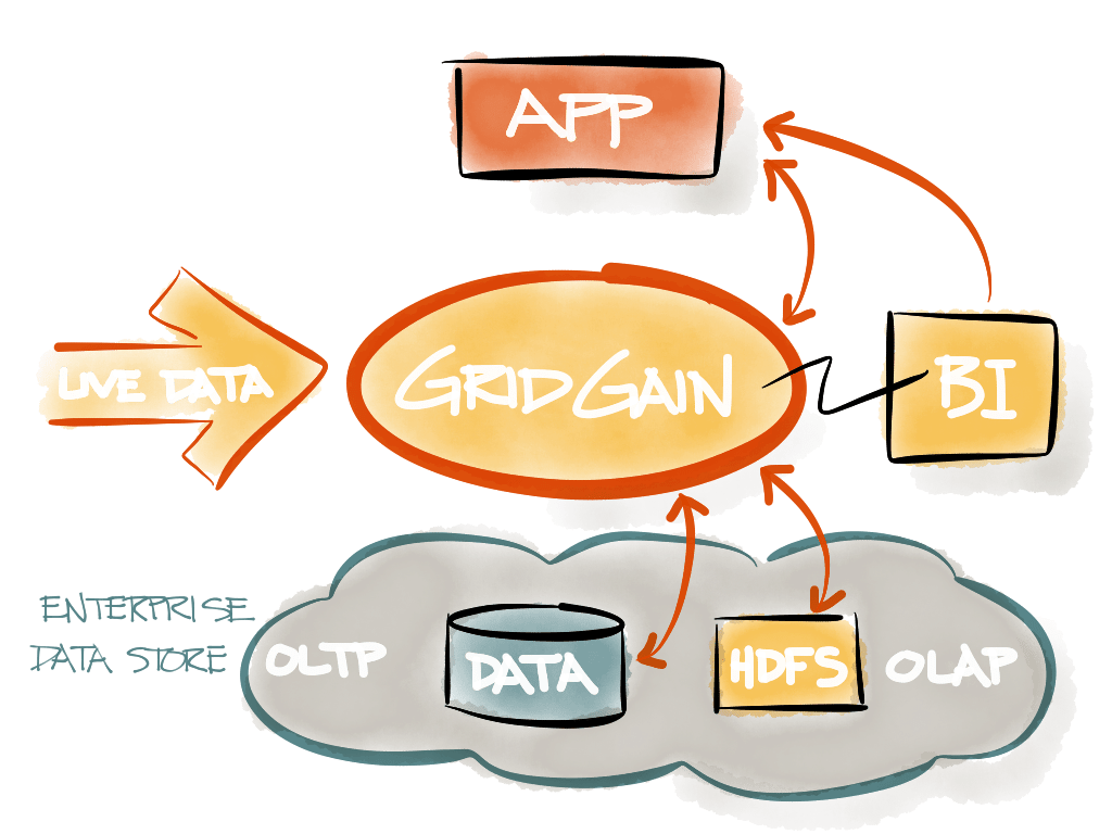 GridGain architecture diagram.