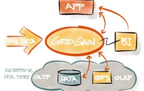 GridGain architecture diagram.