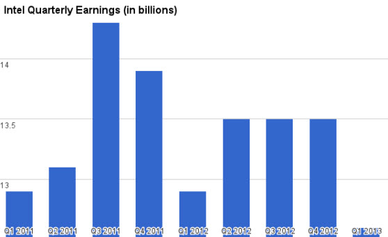 Intel earnings history