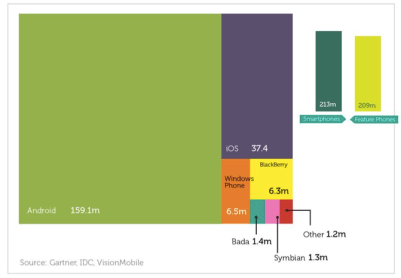 Smartphone sales Q1 2013 by platform