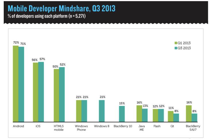 Developer platform mindshare